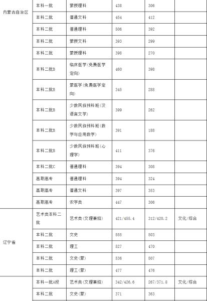 内蒙古民族大学2013年各省(市、区)录取分数线2