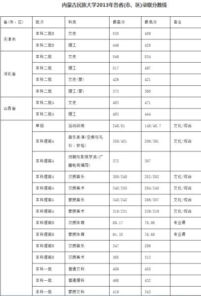 内蒙古民族大学2013年各省(市、区)录取分数线1