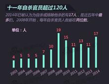2003年8月至今已有超过120名官员自杀 内蒙古2名